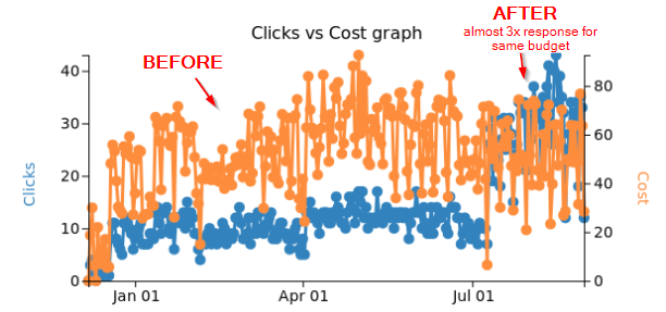 Improved Google Adwords Results